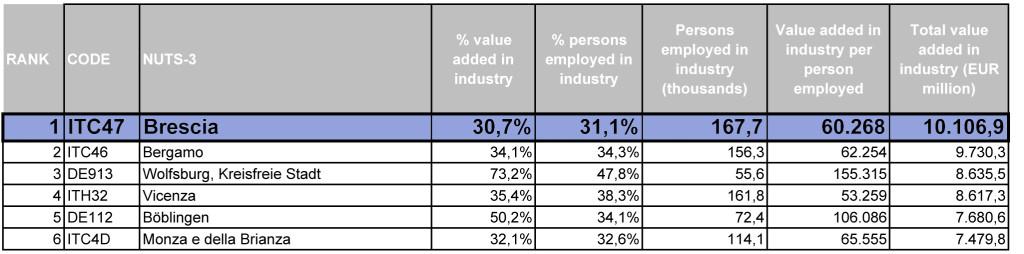 Zoom rank - Statistica Fondazione Edison e Confindustria