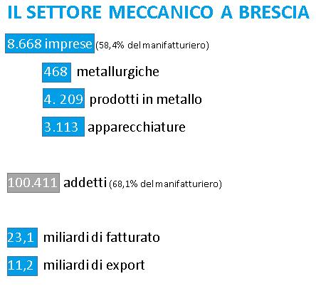 Perchè Esporre - Il settore meccanico a Brescia